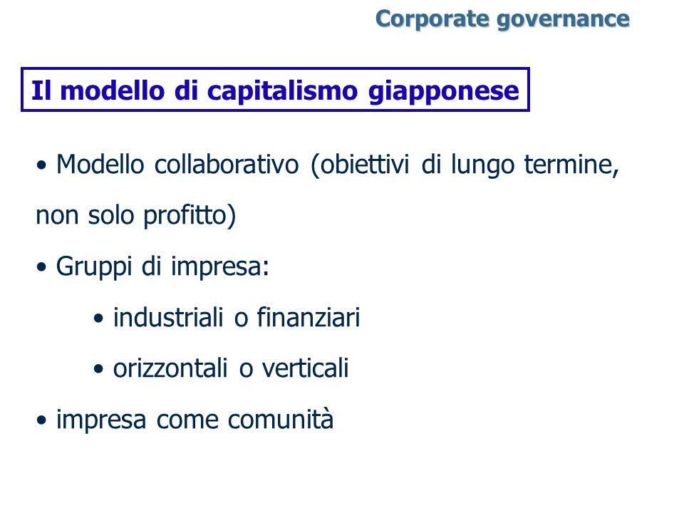 Corporate governance Corporate governance Il modello di capitalismo giapponese Modello collaborativo (obiettivi di lungo termine, non solo profitto) G