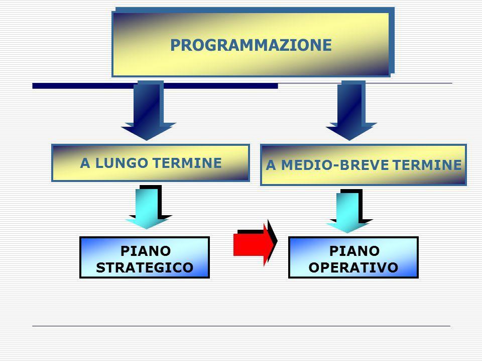 PROGRAMMAZIONE A LUNGO TERMINE PIANO STRATEGICO A MEDIO-BREVE TERMINE PIANO OPERATIVO