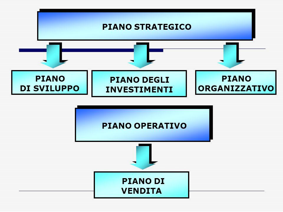 PIANO STRATEGICO PIANO DI SVILUPPO PIANO DEGLI INVESTIMENTI PIANO ORGANIZZATIVO PIANO OPERATIVO PIANO DI VENDITA