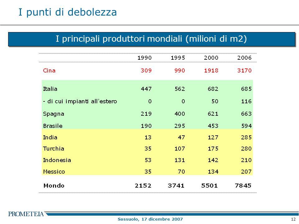 12 Sassuolo, 17 dicembre 2007 I punti di debolezza I principali produttori mondiali (milioni di m2)