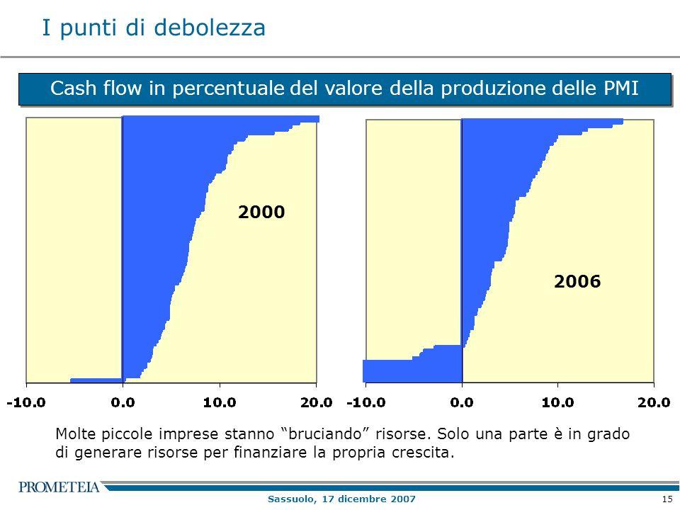 15 Sassuolo, 17 dicembre 2007 Cash flow in percentuale del valore della produzione delle PMI I punti di debolezza 2000 2006 Molte piccole imprese stanno bruciando risorse.