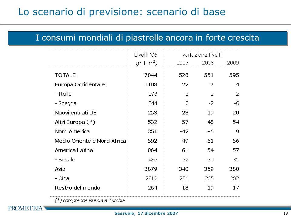 18 Sassuolo, 17 dicembre 2007 Lo scenario di previsione: scenario di base I consumi mondiali di piastrelle ancora in forte crescita