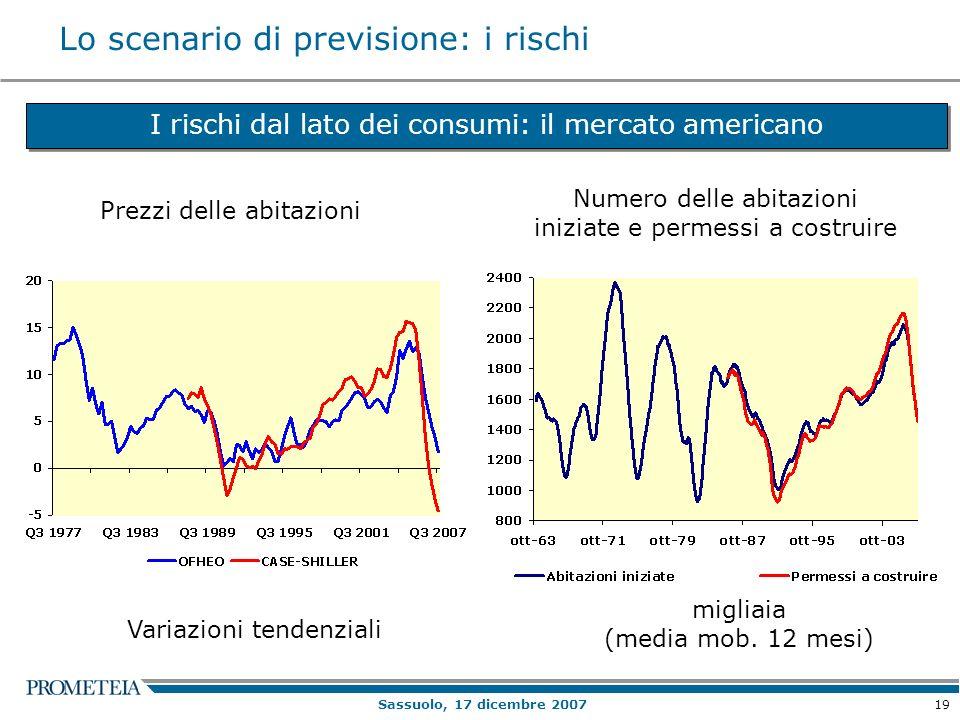 19 Sassuolo, 17 dicembre 2007 Lo scenario di previsione: i rischi I rischi dal lato dei consumi: il mercato americano Prezzi delle abitazioni Numero delle abitazioni iniziate e permessi a costruire migliaia (media mob.