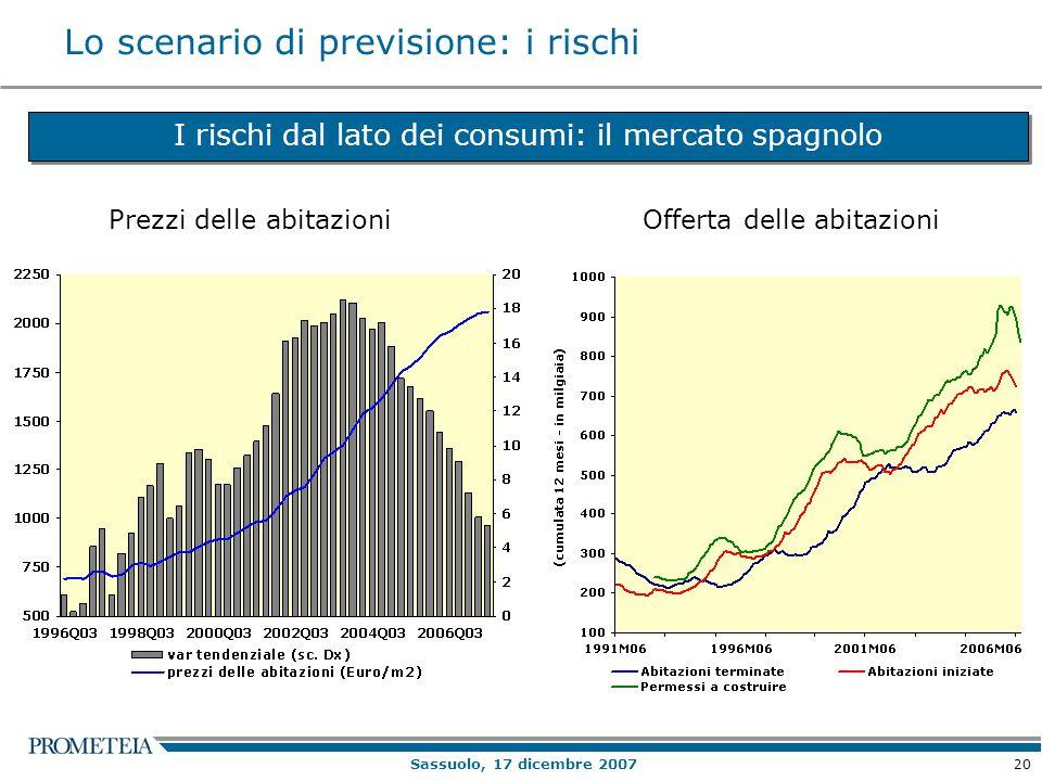 20 Sassuolo, 17 dicembre 2007 Lo scenario di previsione: i rischi I rischi dal lato dei consumi: il mercato spagnolo Prezzi delle abitazioniOfferta delle abitazioni