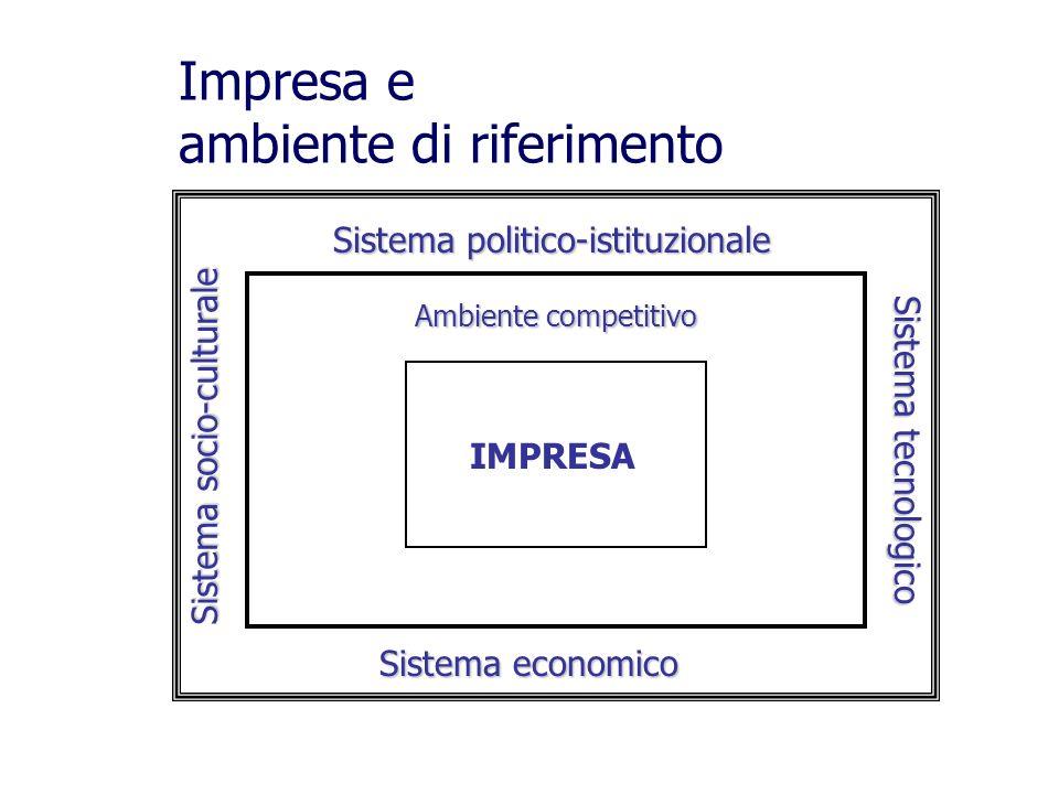 IMPRESA Sistema economico Sistema tecnologico Sistema socio-culturale Sistema politico-istituzionale Impresa e ambiente di riferimento Ambiente competitivo