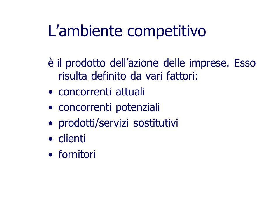 Lambiente competitivo è il prodotto dellazione delle imprese.