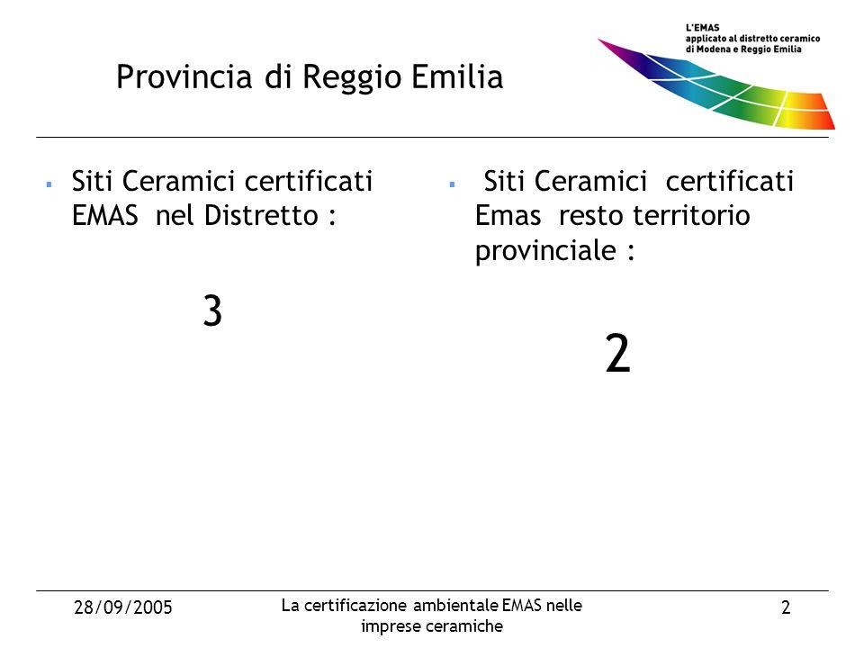28/09/2005 La certificazione ambientale EMAS nelle imprese ceramiche 23 CONTATTI Provincia di Modena – Assessorato Ambiente – Servizio Gestione Integrata Sistemi Ambientali Provincia di Modena – Assessorato Ambiente – Servizio Gestione Integrata Sistemi Ambientali Dir.