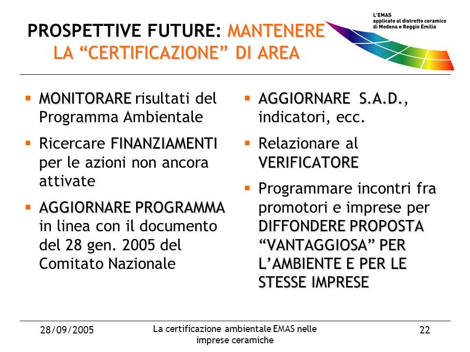 28/09/2005 La certificazione ambientale EMAS nelle imprese ceramiche 22 MANTENERE LA CERTIFICAZIONE DI AREA PROSPETTIVE FUTURE: MANTENERE LA CERTIFICAZIONE DI AREA MONITORARE MONITORARE risultati del Programma Ambientale FINANZIAMENTI Ricercare FINANZIAMENTI per le azioni non ancora attivate AGGIORNARE PROGRAMMA AGGIORNARE PROGRAMMA in linea con il documento del 28 gen.