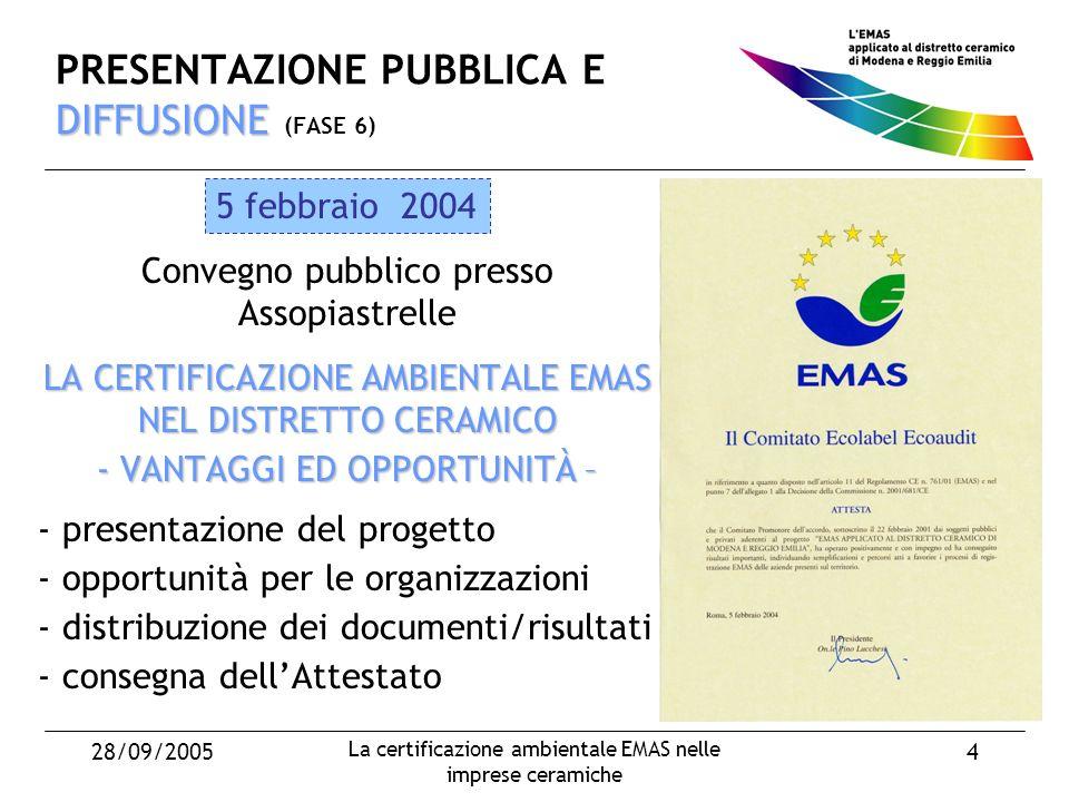 28/09/2005 La certificazione ambientale EMAS nelle imprese ceramiche 4 DIFFUSIONE PRESENTAZIONE PUBBLICA E DIFFUSIONE (FASE 6) Convegno pubblico presso Assopiastrelle LA CERTIFICAZIONE AMBIENTALE EMAS NEL DISTRETTO CERAMICO - VANTAGGI ED OPPORTUNITÀ – - presentazione del progetto - opportunità per le organizzazioni - distribuzione dei documenti/risultati - consegna dellAttestato 5 febbraio 2004