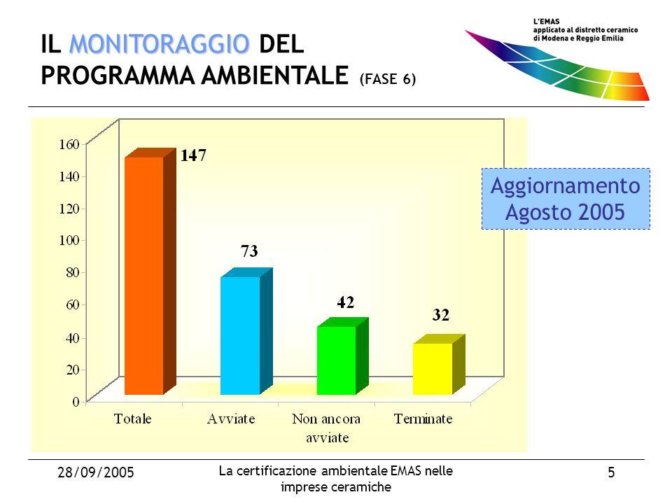 28/09/2005 La certificazione ambientale EMAS nelle imprese ceramiche 5 MONITORAGGIO IL MONITORAGGIO DEL PROGRAMMA AMBIENTALE (FASE 6) Aggiornamento Agosto 2005