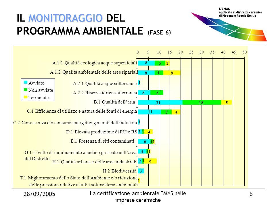 28/09/2005 La certificazione ambientale EMAS nelle imprese ceramiche 6 MONITORAGGIO IL MONITORAGGIO DEL PROGRAMMA AMBIENTALE (FASE 6) Avviate Non avviate Terminate