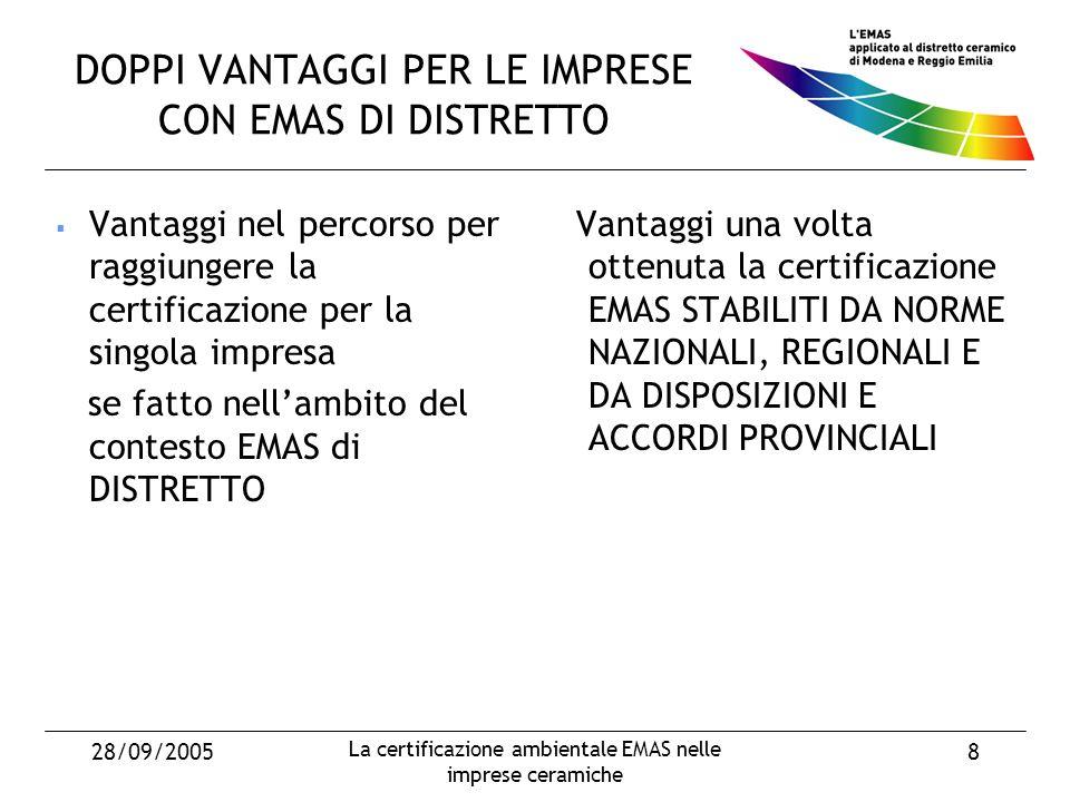 28/09/2005 La certificazione ambientale EMAS nelle imprese ceramiche 8 DOPPI VANTAGGI PER LE IMPRESE CON EMAS DI DISTRETTO Vantaggi nel percorso per raggiungere la certificazione per la singola impresa se fatto nellambito del contesto EMAS di DISTRETTO Vantaggi una volta ottenuta la certificazione EMAS STABILITI DA NORME NAZIONALI, REGIONALI E DA DISPOSIZIONI E ACCORDI PROVINCIALI