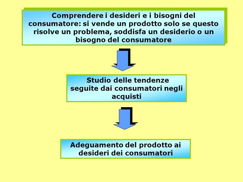 Comprendere i desideri e i bisogni del consumatore: si vende un prodotto solo se questo risolve un problema, soddisfa un desiderio o un bisogno del co