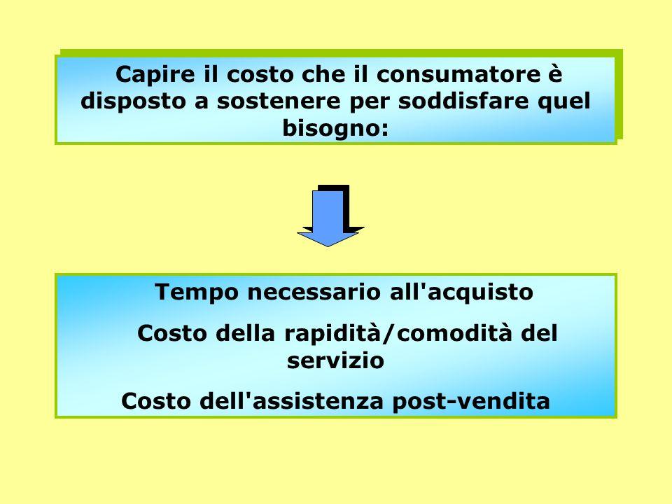 Capire il costo che il consumatore è disposto a sostenere per soddisfare quel bisogno: Tempo necessario all'acquisto Costo della rapidità/comodità del