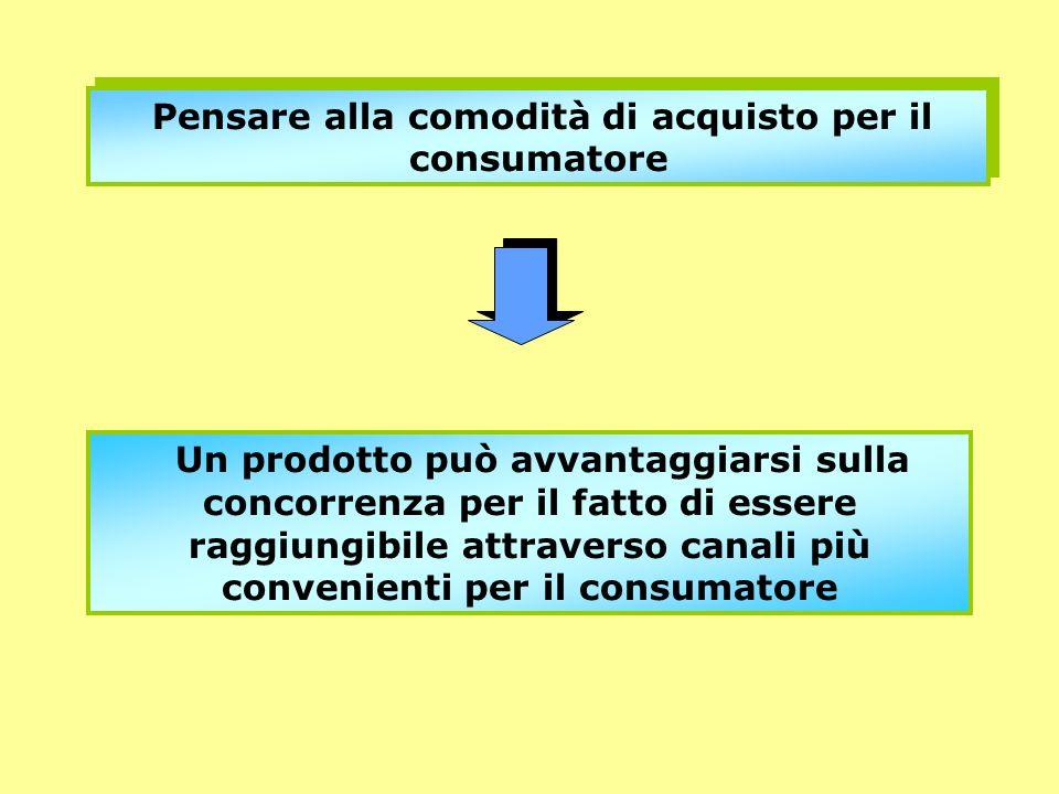 Pensare alla comodità di acquisto per il consumatore Un prodotto può avvantaggiarsi sulla concorrenza per il fatto di essere raggiungibile attraverso