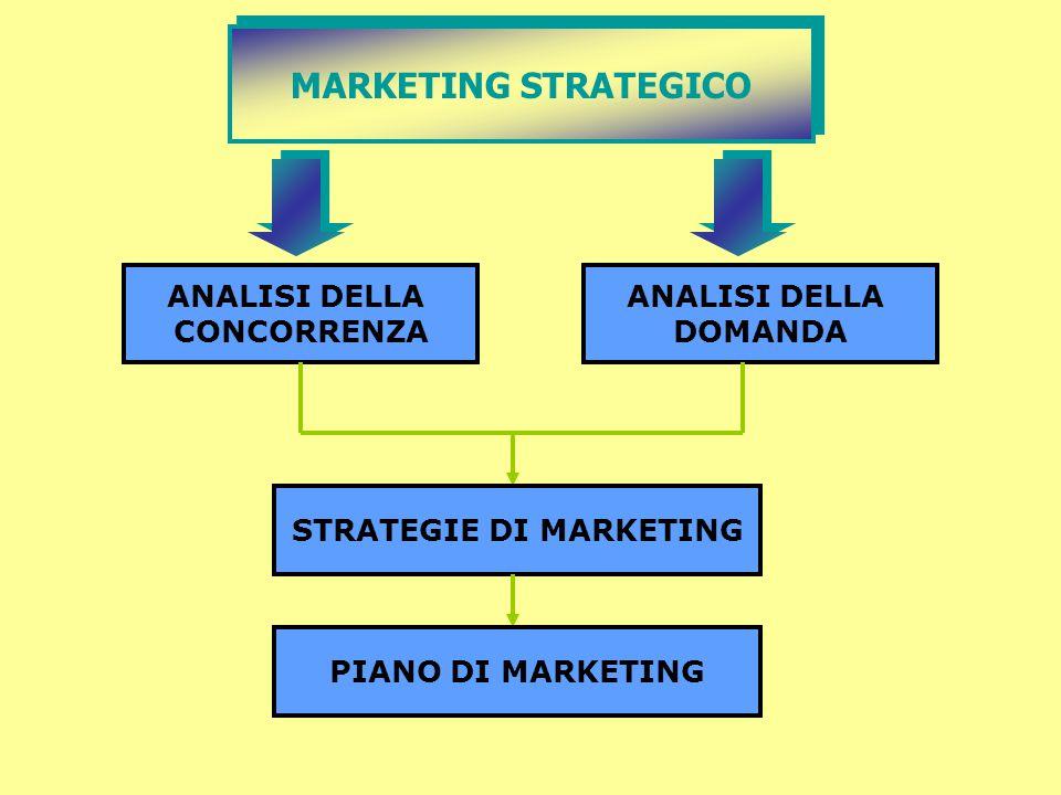 MARKETING STRATEGICO ANALISI DELLA CONCORRENZA ANALISI DELLA DOMANDA STRATEGIE DI MARKETING PIANO DI MARKETING