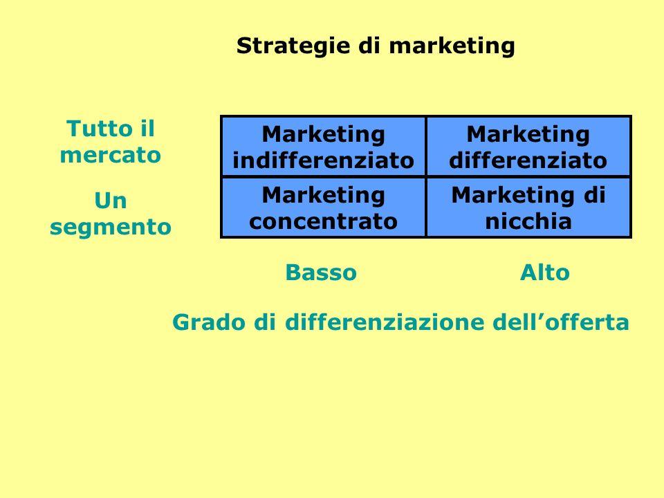Strategie di marketing Tutto il mercato Un segmento Grado di differenziazione dellofferta BassoAlto Marketing indifferenziato Marketing differenziato