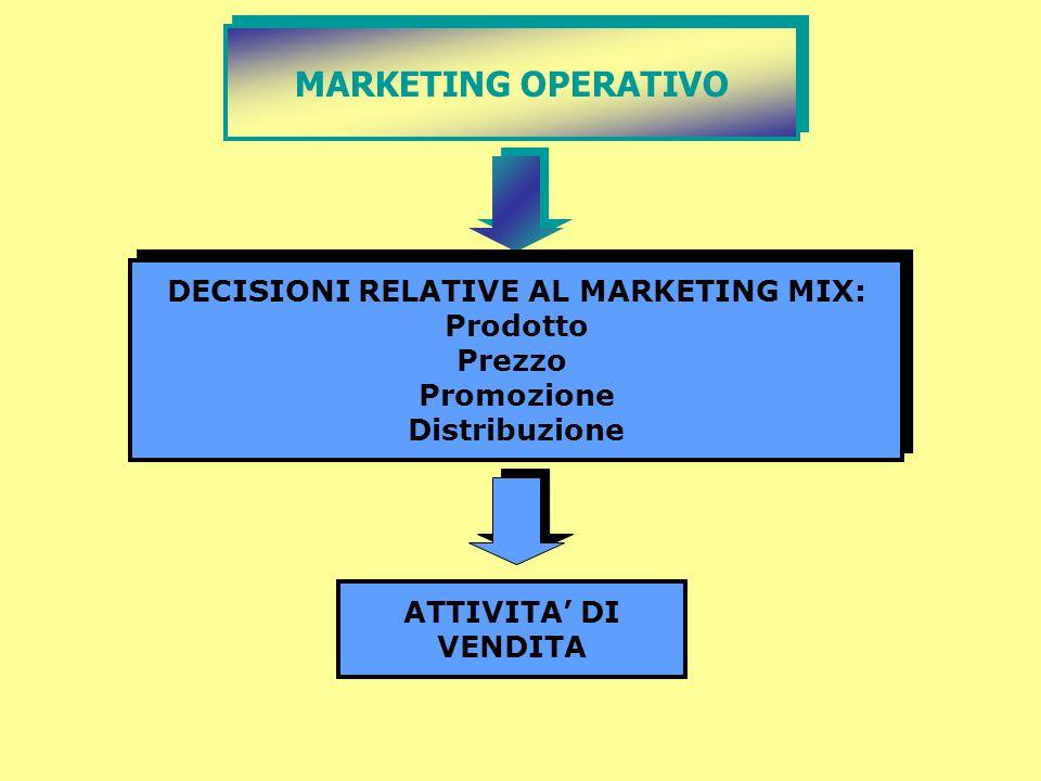 MARKETING OPERATIVO DECISIONI RELATIVE AL MARKETING MIX: Prodotto Prezzo Promozione Distribuzione DECISIONI RELATIVE AL MARKETING MIX: Prodotto Prezzo