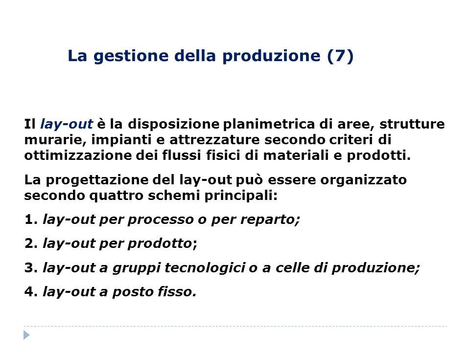 La gestione della produzione (7) Il lay-out è la disposizione planimetrica di aree, strutture murarie, impianti e attrezzature secondo criteri di otti