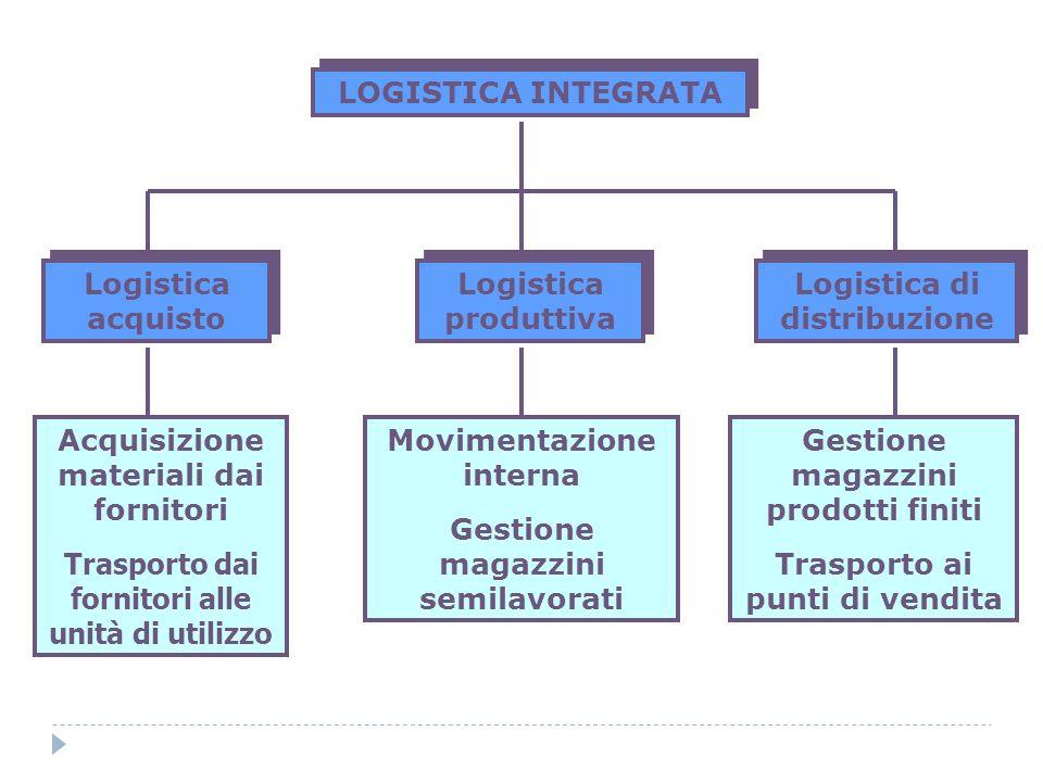 LOGISTICA INTEGRATA Logistica acquisto Logistica produttiva Logistica di distribuzione Acquisizione materiali dai fornitori Trasporto dai fornitori al