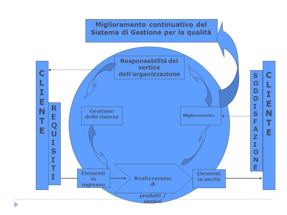 Miglioramento continuativo del Sistema di Gestione per la qualità Responsabilità del vertice dellorganizzazione Gestione delle risorse Miglioramento R