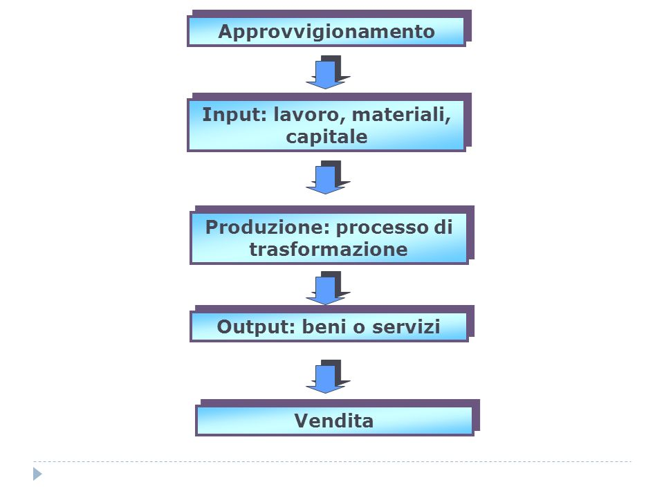 Approvvigionamento Input: lavoro, materiali, capitale Produzione: processo di trasformazione Vendita Output: beni o servizi