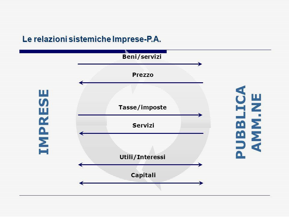 Le relazioni sistemiche Imprese-Famiglie IMPRESE Beni/servizi Prezzo Salari e stipendi Lavoro Utili/Interessi Capitali FAMIGLIE