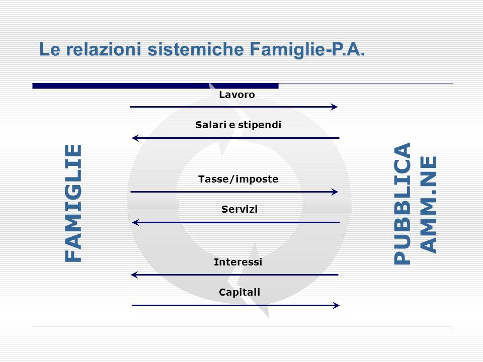 Le relazioni sistemiche Imprese-P.A. IMPRESE PUBBLICA AMM.NE Beni/servizi Prezzo Tasse/imposte Servizi Utili/Interessi Capitali