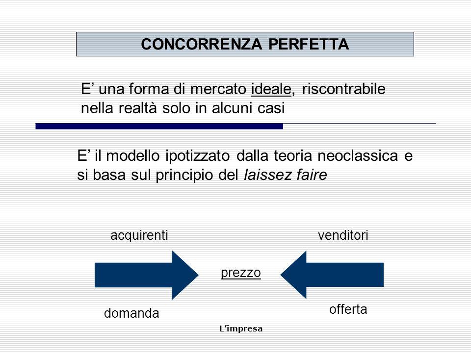 Limpresa FORME DI MERCATO CONCORRENZA PERFETTA OLIGOPOLIO CONCORRENZA IMPERFETTA MONOPOLIO Le forme di mercato (III)
