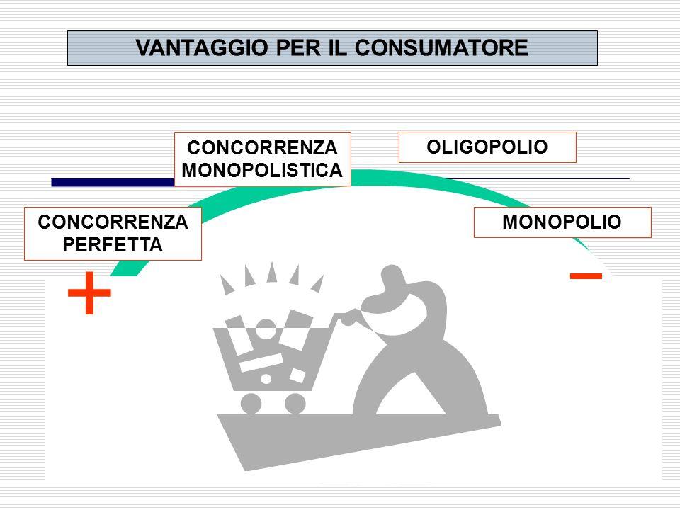grande SINTESI Forme di mercato Concorrenza perfetta Monopolio Oligopolio Concorrenza monopolistica piccole grandi piccole e medie Dimensione delle im