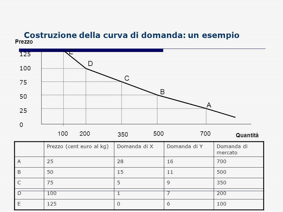 Per le imprese, la quantità del fattore produttivo che conviene acquistare dipende: 1) dal livello di produzione che limpresa intende realizzare; 2) d