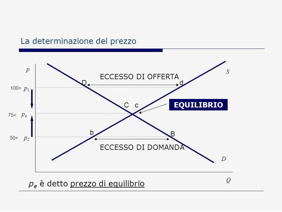 Lequilibrio fra domanda e offerta In equilibrio non cè né eccesso di domanda, né eccesso di offerta E una situazione in cui non vi è alcun incentivo a
