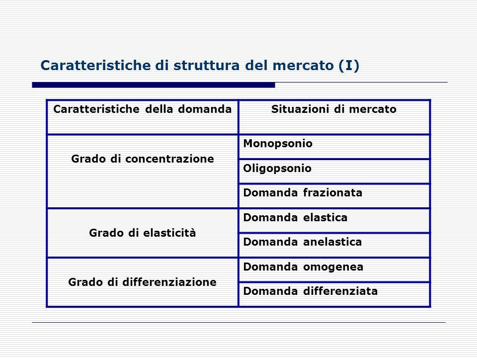 I fattori di competitività del mercato La competitività di unimpresa è legata alla sua efficienza funzionale, strategica e allefficienza del sistema i