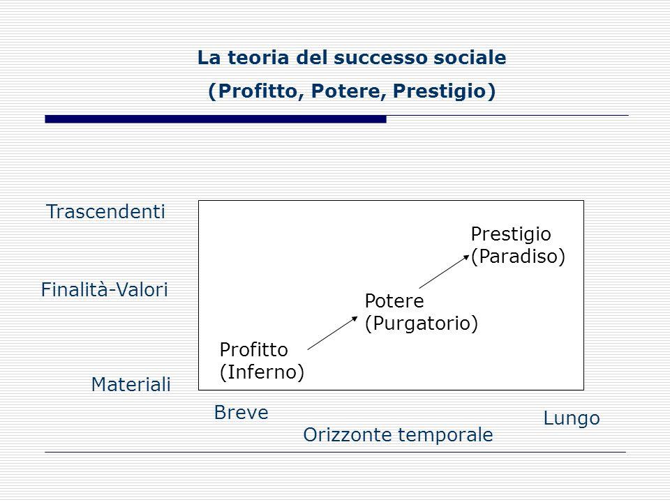 Limprenditore, per giungere al successo deve seguire il percorso della seguente scala delle tre P: Potere Prestigio Profitto