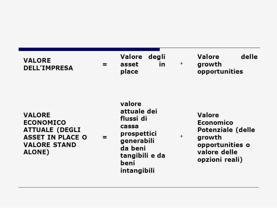 La teoria della creazione del valore Finalità dellimpresa è quella di generare valore economico. Valore Economico = valore generato dallimpresa attrav