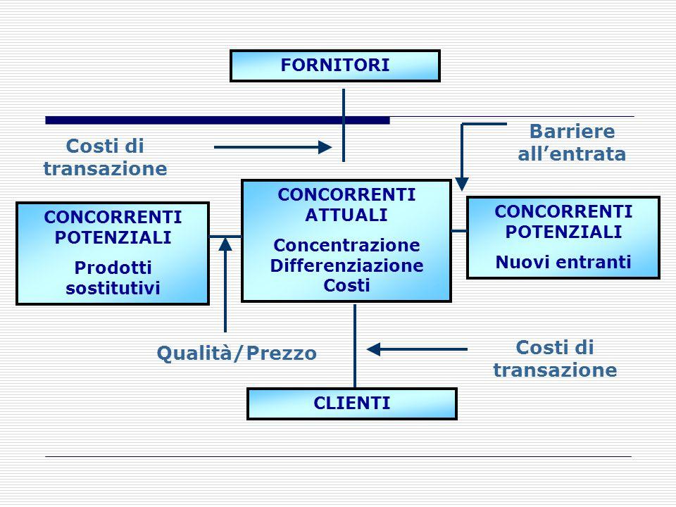Stakeholder esterni primari FORNITORICONCORRENTIACQUIRENTI Per l'analisi degli stakeholder primari esterni, si utilizzerà il modello delle