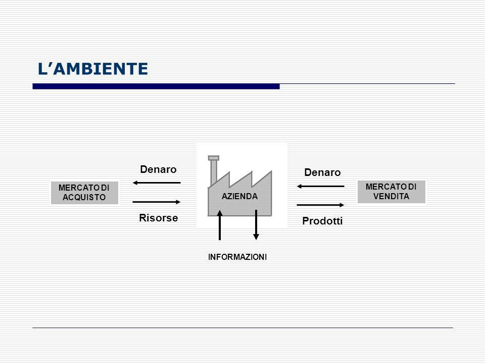 Allinterno di unimpresa devono sussistere quattro elementi fondamentali: 1. lorganizzazione; 2. il processo produttivo; 3. lo scambio con lesterno; 4.