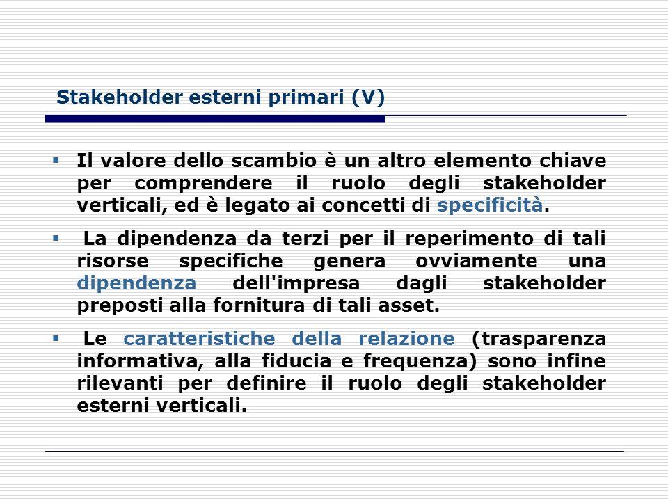 Stakeholder esterni primari (IV) La struttura del mercato di fornitura rappresenta il primo fattore per analizzare il rapporto con questa categoria di