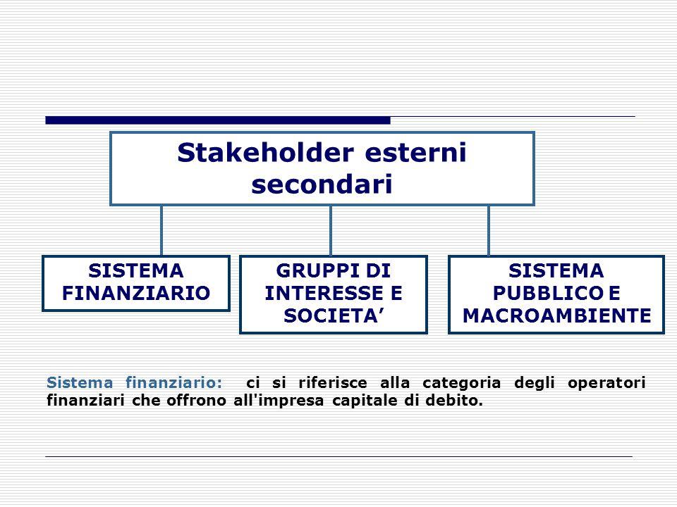 Stakeholder esterni primari (VII) Con riferimento ai potenziali nuovi entranti, entra in gioco il concetto di barriere all'entrata. Le principali form