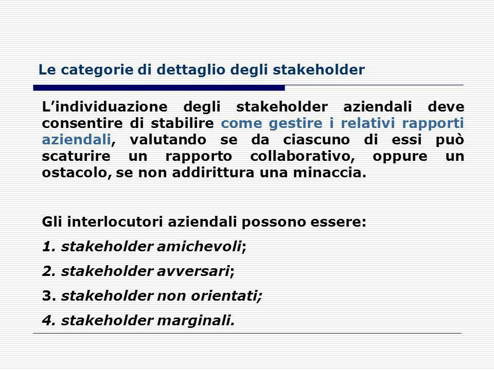 Stakeholder esterni secondari (III) Il sistema pubblico ed il macroambiente: l'impresa opera in un contesto istituzionale di regole e di norme che ne