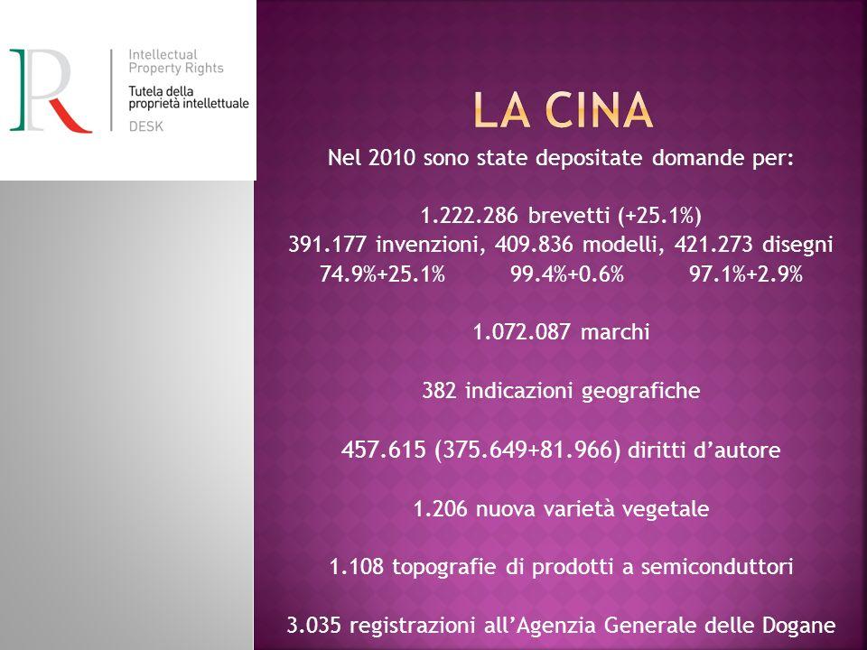 Nel 2010 sono state depositate domande per: 1.222.286 brevetti (+25.1%) 391.177 invenzioni, 409.836 modelli, 421.273 disegni 74.9%+25.1% 99.4%+0.6% 97.1%+2.9% 1.072.087 marchi 382 indicazioni geografiche 457.615 (375.649+81.966) diritti dautore 1.206 nuova varietà vegetale 1.108 topografie di prodotti a semiconduttori 3.035 registrazioni allAgenzia Generale delle Dogane