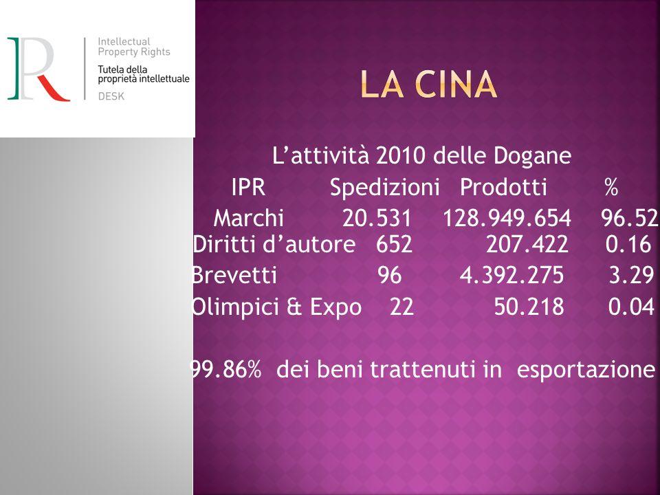 Lattività 2010 delle Dogane IPR Spedizioni Prodotti % Marchi 20.531 128.949.654 96.52 Diritti dautore 652 207.422 0.16 Brevetti 96 4.392.275 3.29 Olimpici & Expo 22 50.218 0.04 99.86% dei beni trattenuti in esportazione