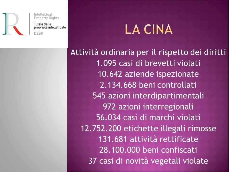 Attività ordinaria per il rispetto dei diritti 1.095 casi di brevetti violati 10.642 aziende ispezionate 2.134.668 beni controllati 545 azioni interdi