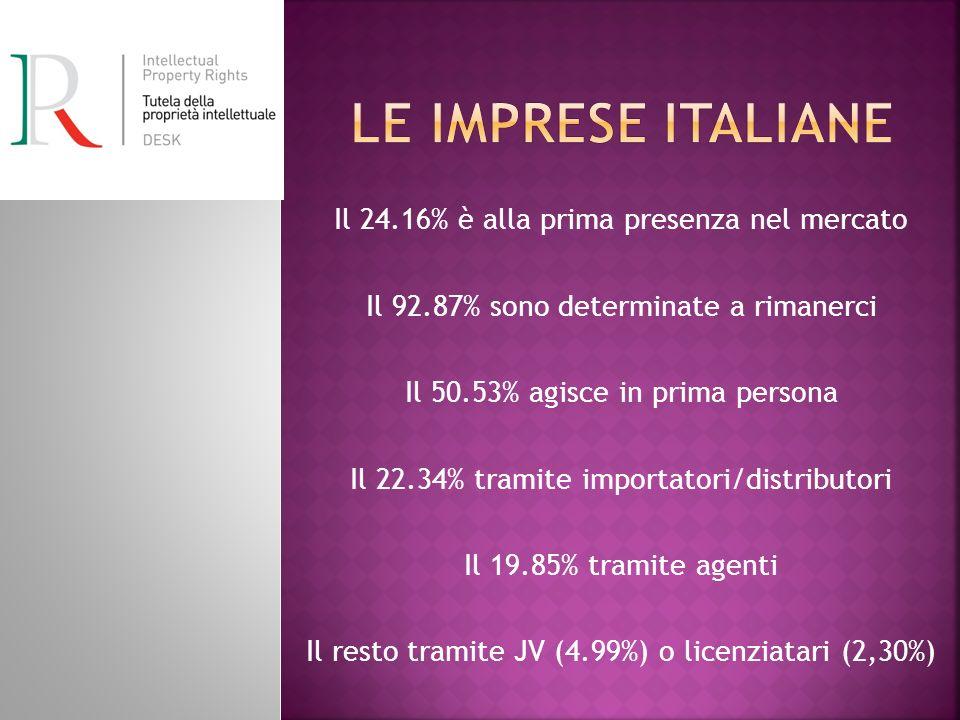 Il 24.16% è alla prima presenza nel mercato Il 92.87% sono determinate a rimanerci Il 50.53% agisce in prima persona Il 22.34% tramite importatori/dis