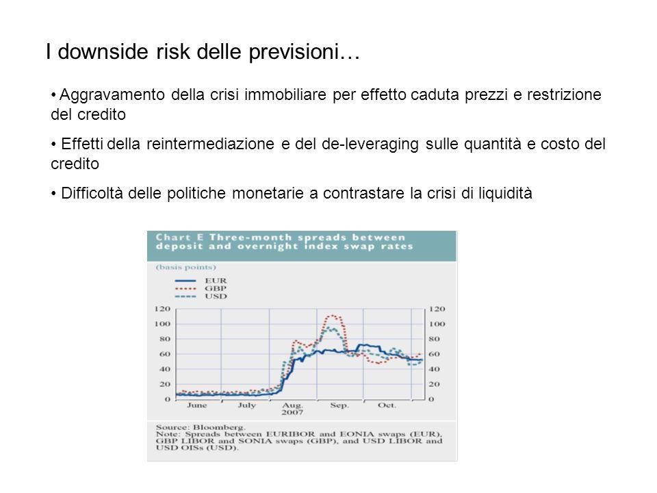 I downside risk delle previsioni… Aggravamento della crisi immobiliare per effetto caduta prezzi e restrizione del credito Effetti della reintermediazione e del de-leveraging sulle quantità e costo del credito Difficoltà delle politiche monetarie a contrastare la crisi di liquidità