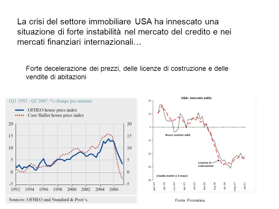 La crisi del settore immobiliare USA ha innescato una situazione di forte instabilità nel mercato del credito e nei mercati finanziari internazionali… Forte decelerazione dei prezzi, delle licenze di costruzione e delle vendite di abitazioni Fonte: Prometeia