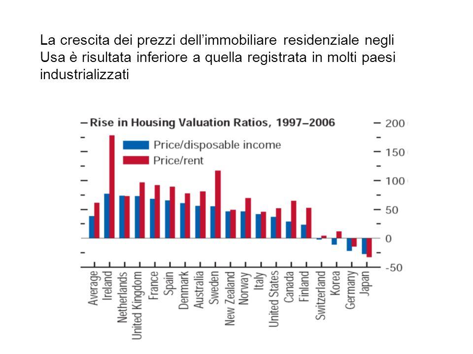 La crisi immobiliare Usa è aggravata dallelevato e crescente indebitamento delle famiglie e in particolare dal mercato dei mutui immobiliari concessi a famiglie con scarso merito creditizio (mercato sub-prime) Tassi di insolvenza sui sub-prime Il mercato dei sub-prime è valutato nel 2007 in 1300 mld.