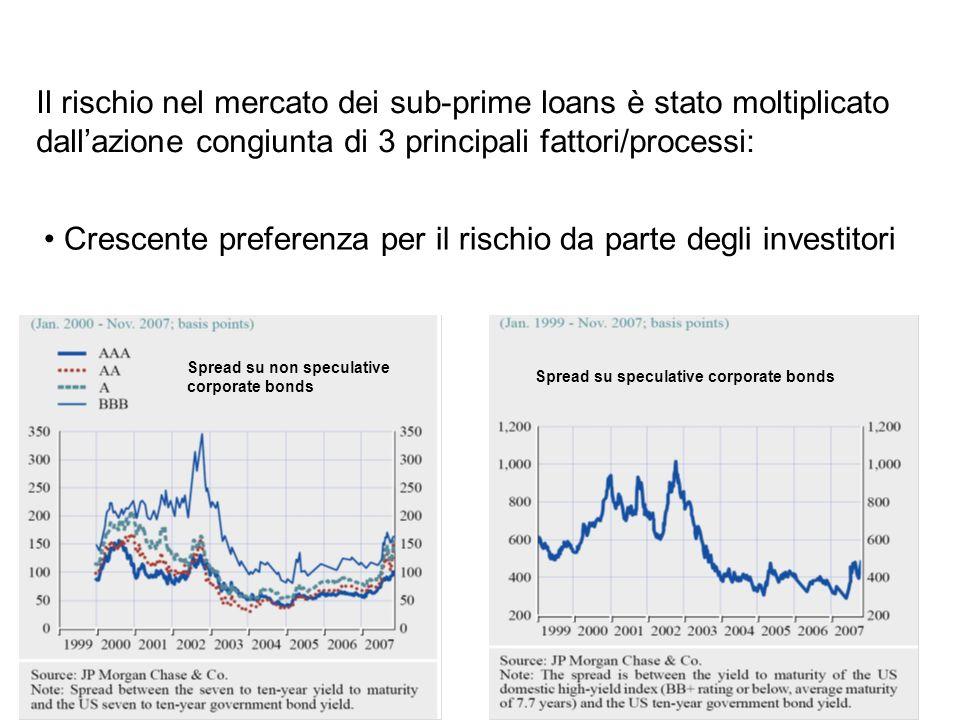 Il rischio nel mercato dei sub-prime loans è stato moltiplicato dallazione congiunta di 3 principali fattori/processi: Crescente preferenza per il ris