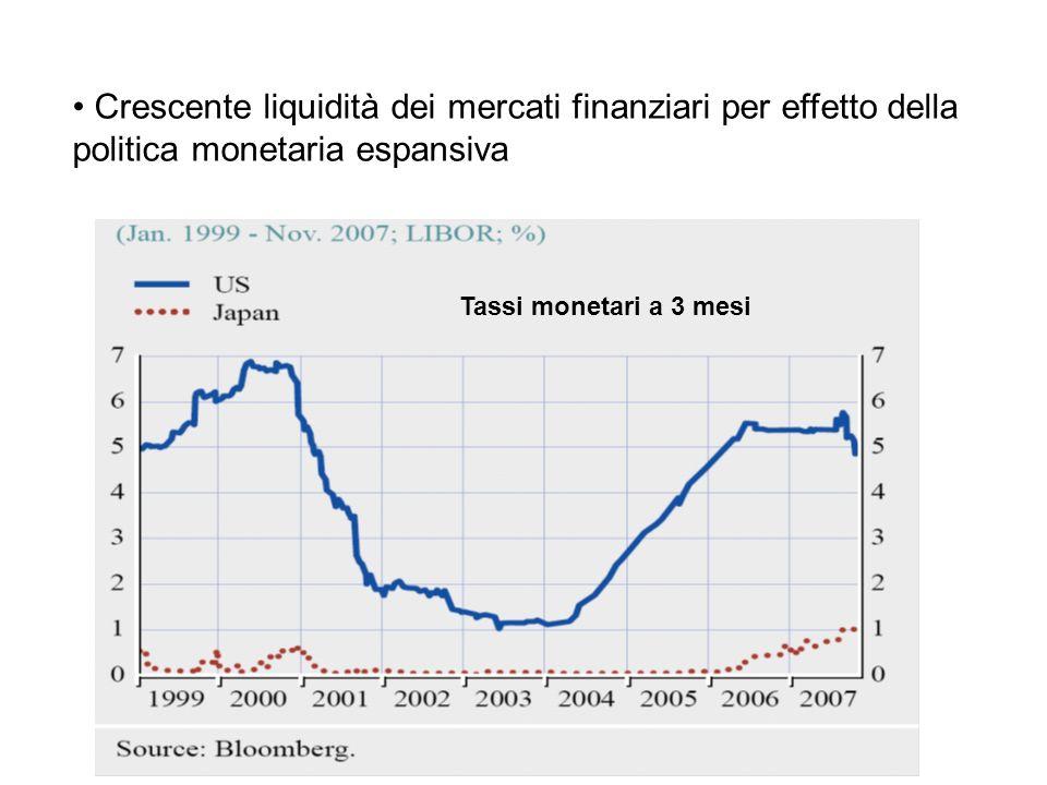 Crescente liquidità dei mercati finanziari per effetto della politica monetaria espansiva Tassi monetari a 3 mesi