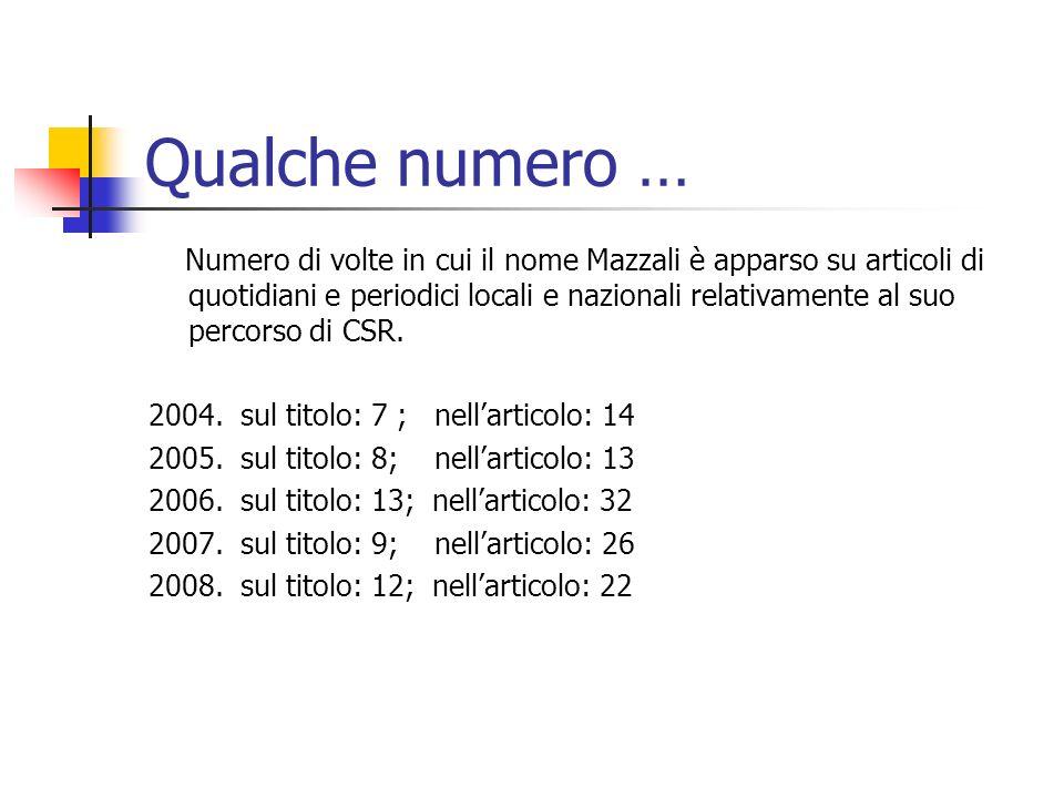 Qualche numero … Numero di volte in cui il nome Mazzali è apparso su articoli di quotidiani e periodici locali e nazionali relativamente al suo percorso di CSR.
